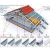 Термопрофиль лстк - для каркасов зданий